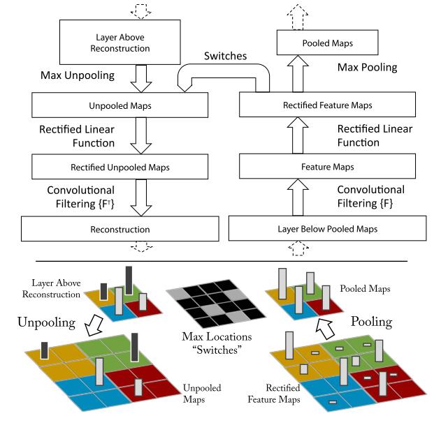 Стилизация изображений с помощью нейронных сетей: никакой мистики, просто матан - 6