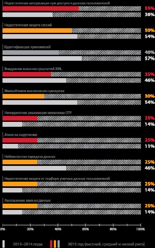 Уязвимости онлайн-банков 2016: лидируют проблемы авторизации - 3