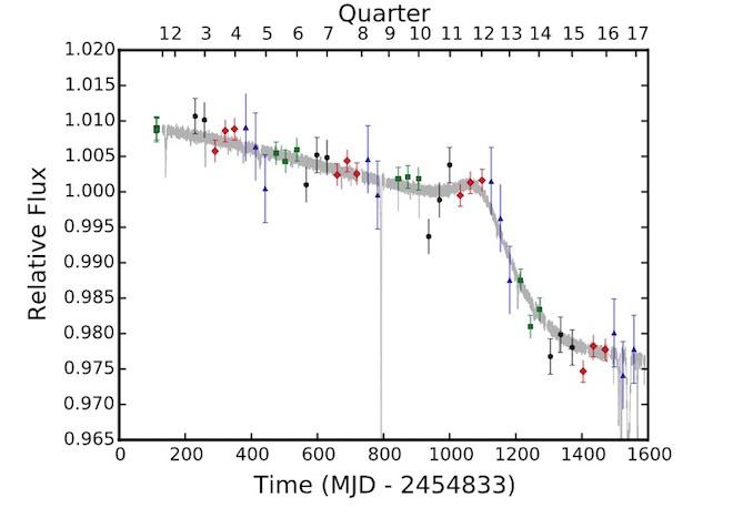 Звезда со сферой Дайсона продолжает ставить загадки перед учёными - 4