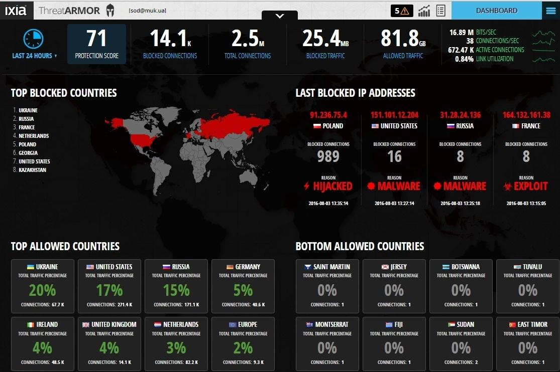 IXIA ThreatARMOR: меньше атак, меньше алармов SIEM, лучше ROI - 11