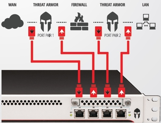 IXIA ThreatARMOR: меньше атак, меньше алармов SIEM, лучше ROI - 4