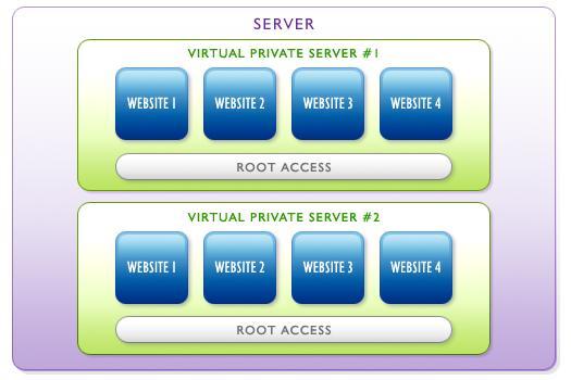 VDS-VPS: от хостинга до облаков - 3