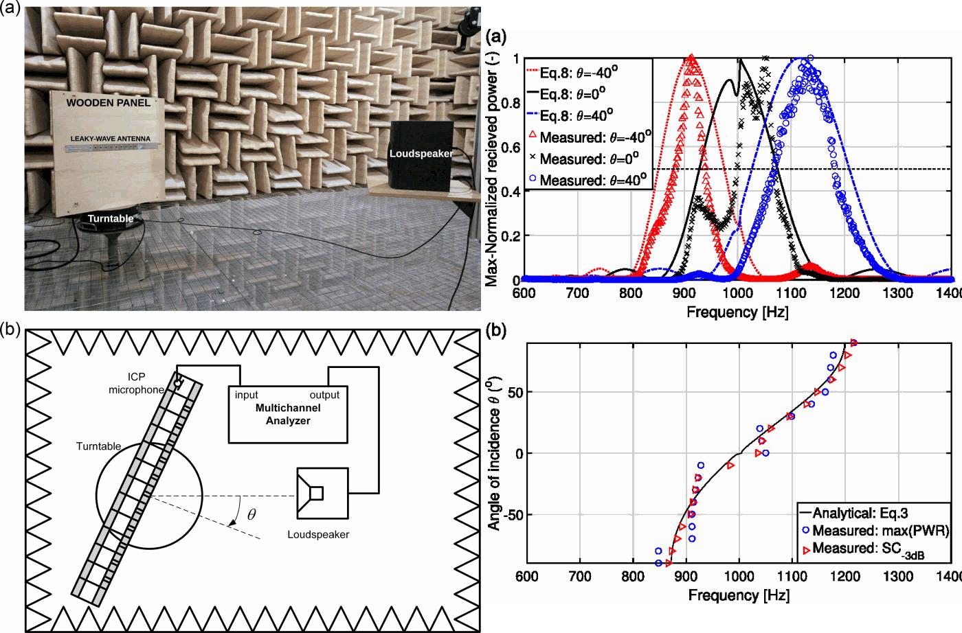 Изобретена очень полезная «акустическая призма» - 3