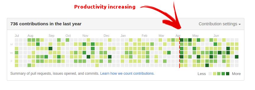 Как я повысил продуктивность с помощью стриминга - 5