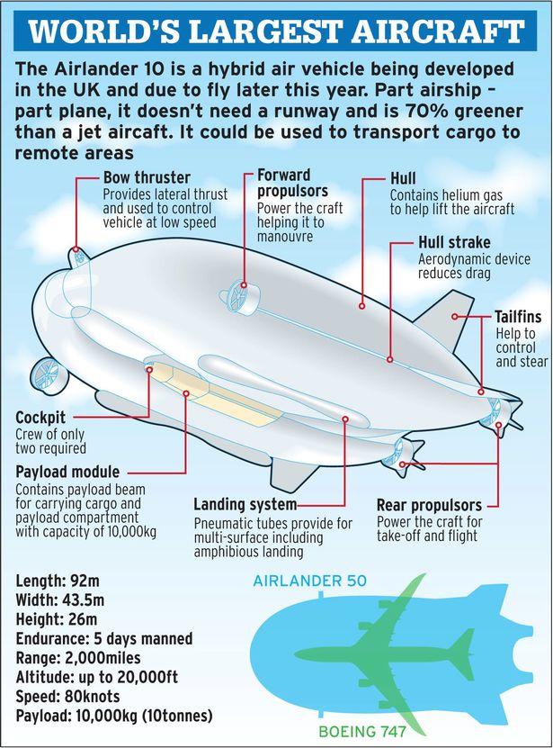 Крупнейший в мире самолёт-дирижабль Airlander 10 впервые покинул ангар - 4