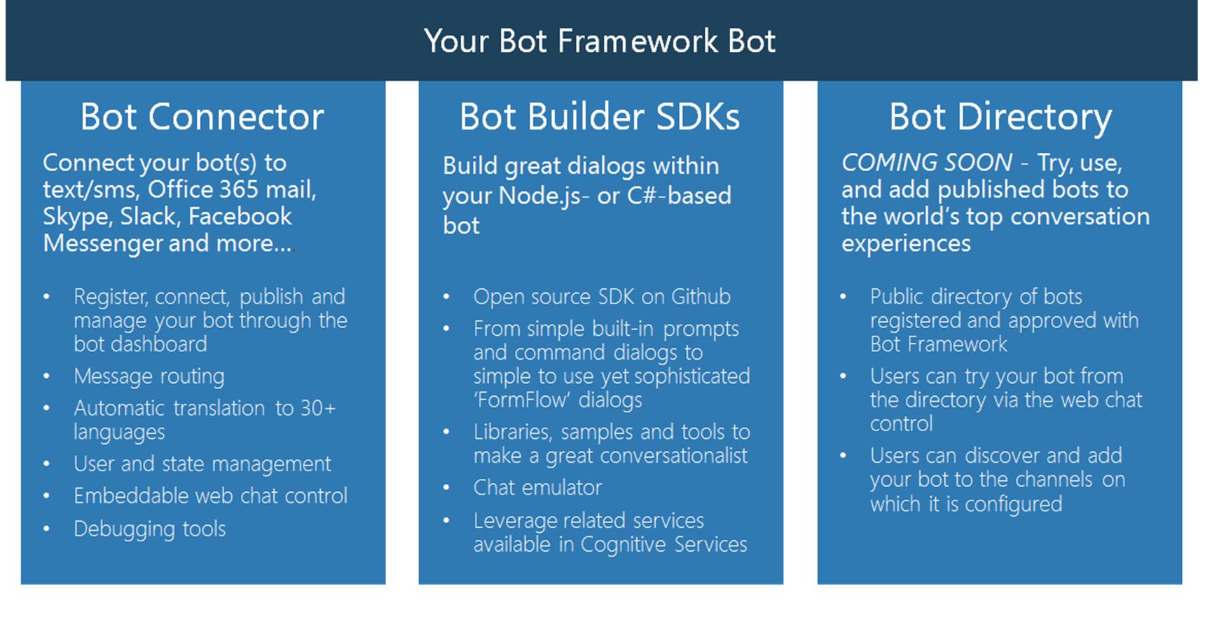Пишем мультиплатформенного бота для перевода денег с карты на карту с помощью Microsoft Bot Framework V1 - 1