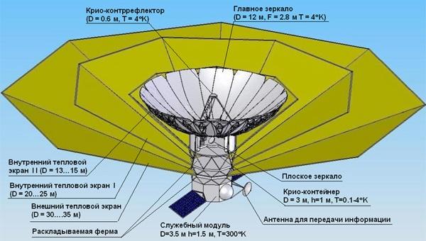 Технологии, перспективы и надежды РадиоАстрона - 9