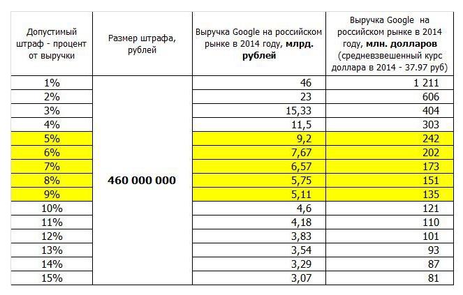 ФАС оштрафовала Google на 438 млн рублей - 2