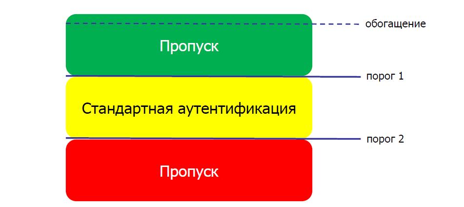 Голосовые «отпечатки» теперь официально работают (и как выглядит процесс внедрения в Приорбанке) - 6