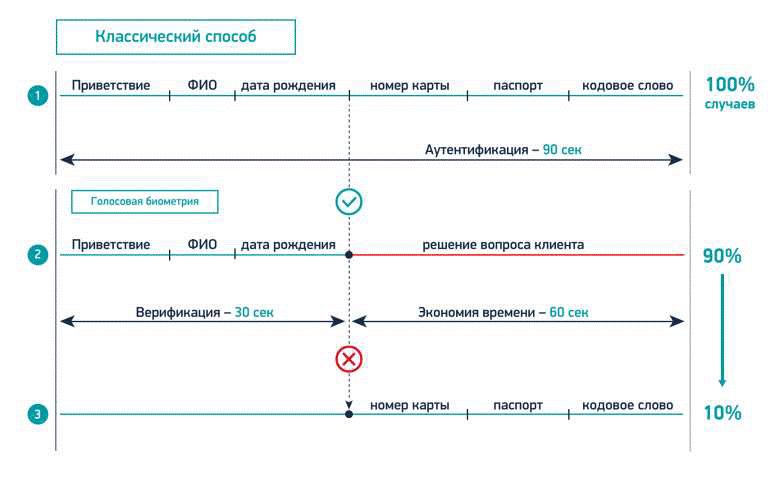 Голосовые «отпечатки» теперь официально работают (и как выглядит процесс внедрения в Приорбанке) - 9