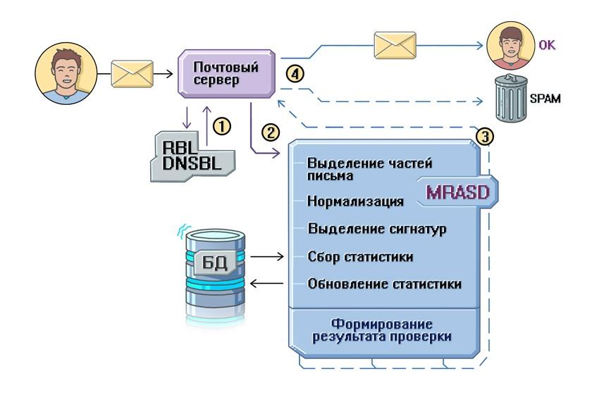 Игра в кошки-мышки: как создавался антиспам в Почте Mail.Ru и при чем здесь Tarantool - 2