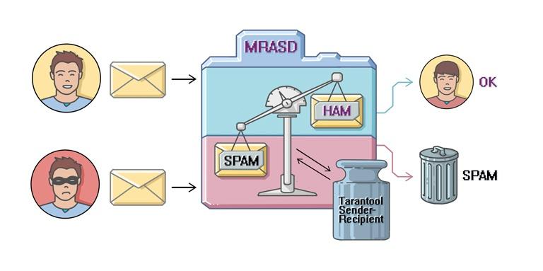 Игра в кошки-мышки: как создавался антиспам в Почте Mail.Ru и при чем здесь Tarantool - 3