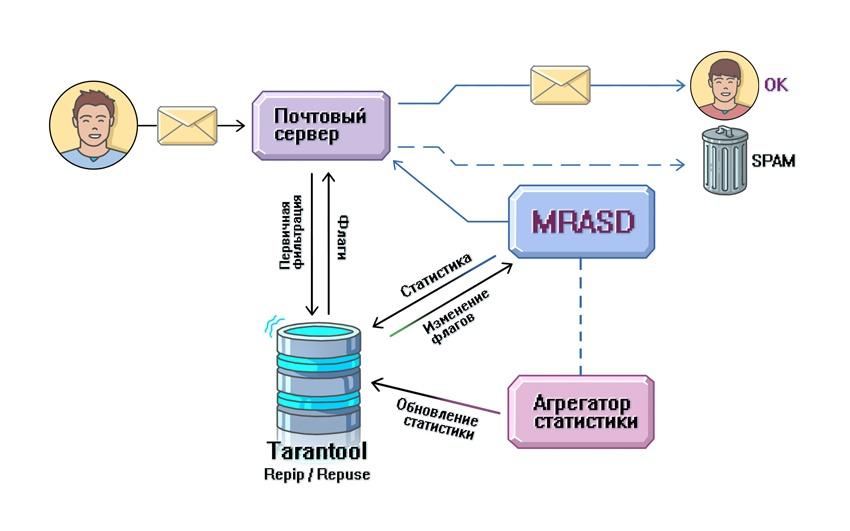 Игра в кошки-мышки: как создавался антиспам в Почте Mail.Ru и при чем здесь Tarantool - 7