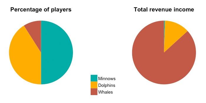 Связь между монетизацией игр и поведением геймеров - 6