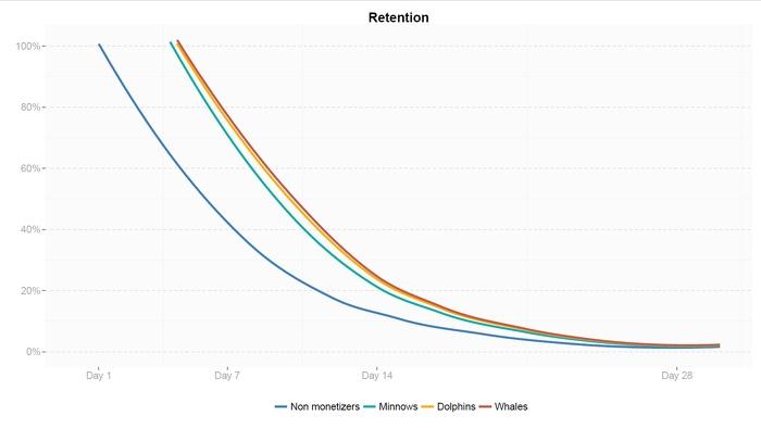 Связь между монетизацией игр и поведением геймеров - 1