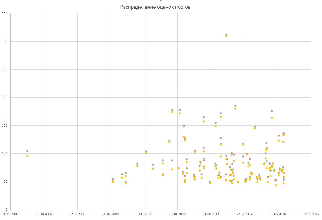 Топ-100 статей по машинному обучению и анализу данных - 2