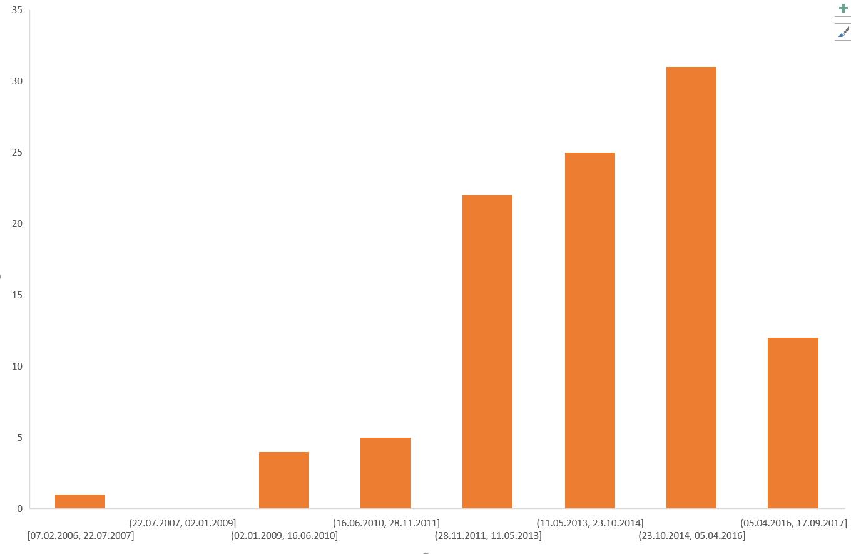 Топ-100 статей по машинному обучению и анализу данных - 3