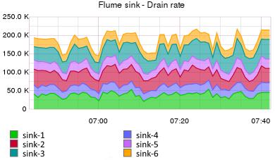 Flume — управляем потоками данных. Часть 3 - 5