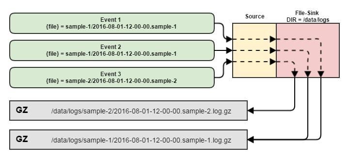 Flume — управляем потоками данных. Часть 3 - 6