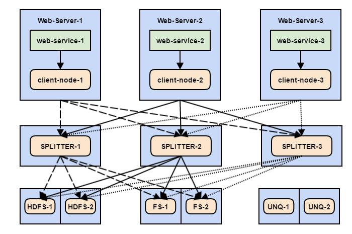 Flume — управляем потоками данных. Часть 3 - 8
