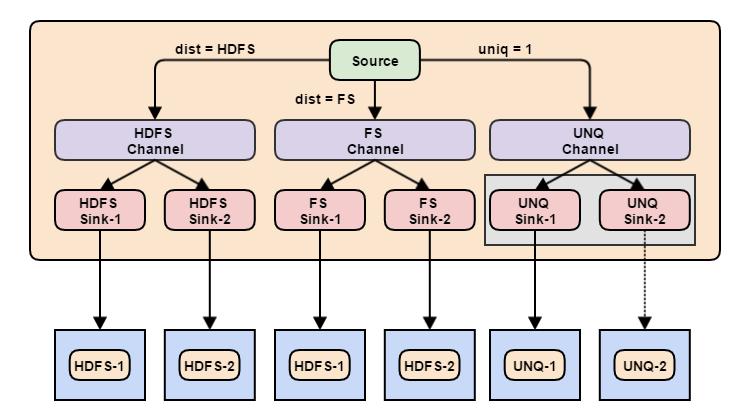 Flume — управляем потоками данных. Часть 3 - 9
