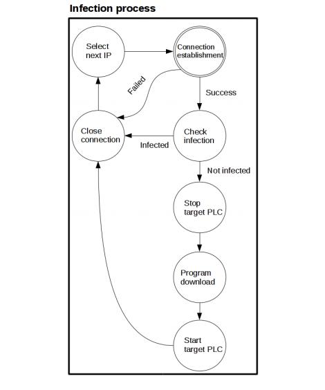 Security Week 32: проект Саурон, уязвимость в iOS, червь в PLC - 3