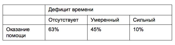 Ошибки анкетных опросов. 1 ошибка: смещение выборки. 8 способов привлечь нужных респондентов - 2