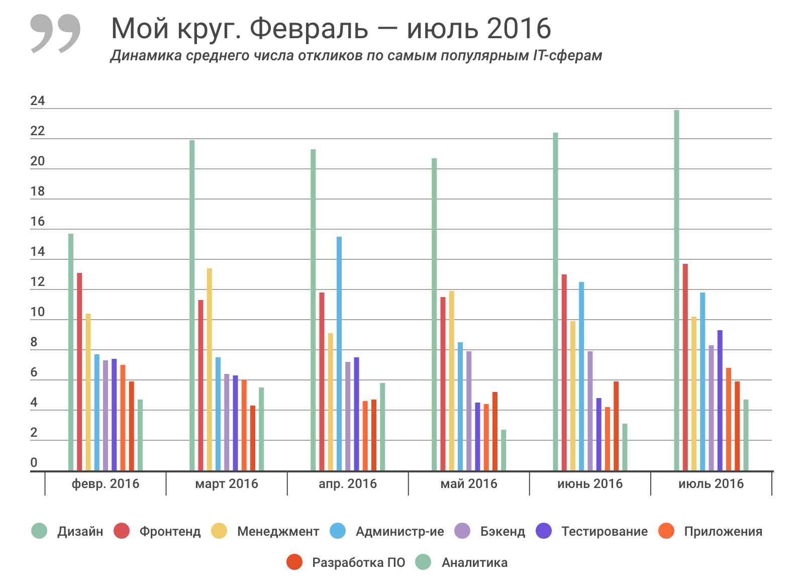 Отчет о результатах «Моего круга» за июль 2016, и самые популярные вакансии месяца - 2