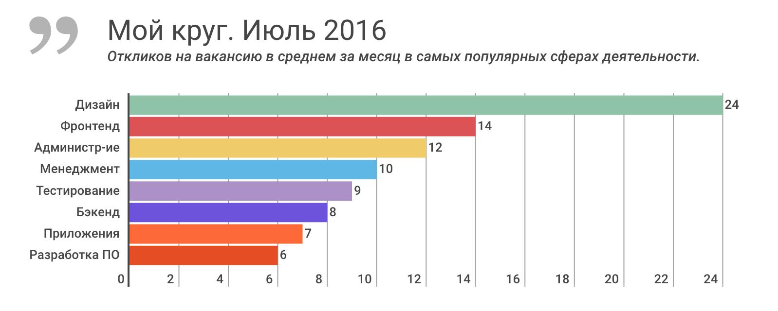 Отчет о результатах «Моего круга» за июль 2016, и самые популярные вакансии месяца - 1
