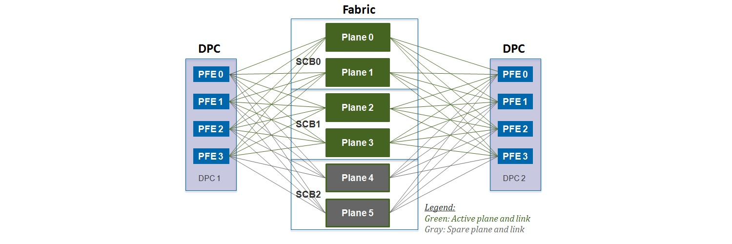 Juniper Hardware Architecture - 9