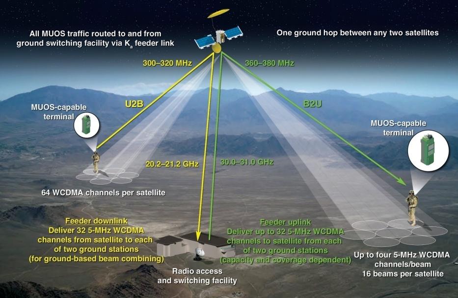 Из последних сил на орбиту - 3
