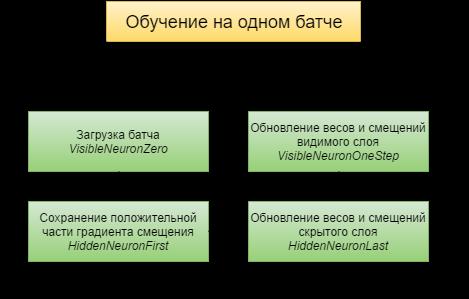 Работа с фреймворком итеративной обработки графов Giraph на примере RBM - 10