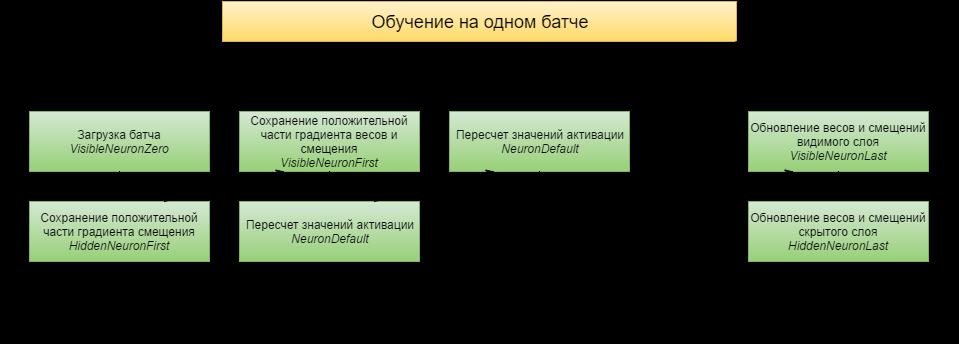 Работа с фреймворком итеративной обработки графов Giraph на примере RBM - 11