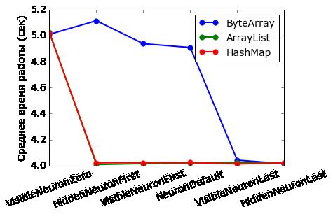 Работа с фреймворком итеративной обработки графов Giraph на примере RBM - 13