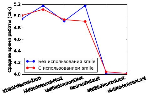 Работа с фреймворком итеративной обработки графов Giraph на примере RBM - 14