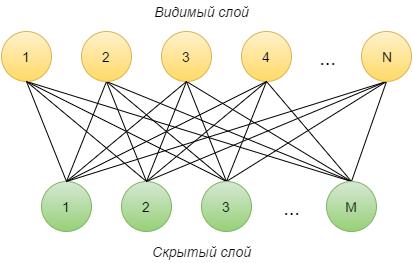 Работа с фреймворком итеративной обработки графов Giraph на примере RBM - 2