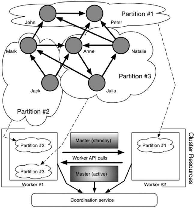Работа с фреймворком итеративной обработки графов Giraph на примере RBM - 8