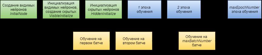 Работа с фреймворком итеративной обработки графов Giraph на примере RBM - 9