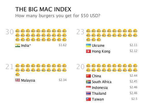 Бургерономика: Что такое индекс Биг Мака и зачем он нужен - 2