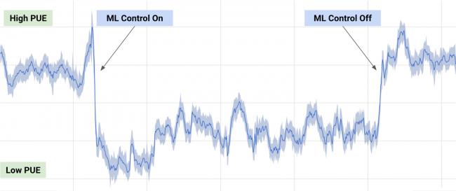 Искусственный интеллект помог Google сократить потребление энергии системами охлаждения в дата-центрах на 40% - 2