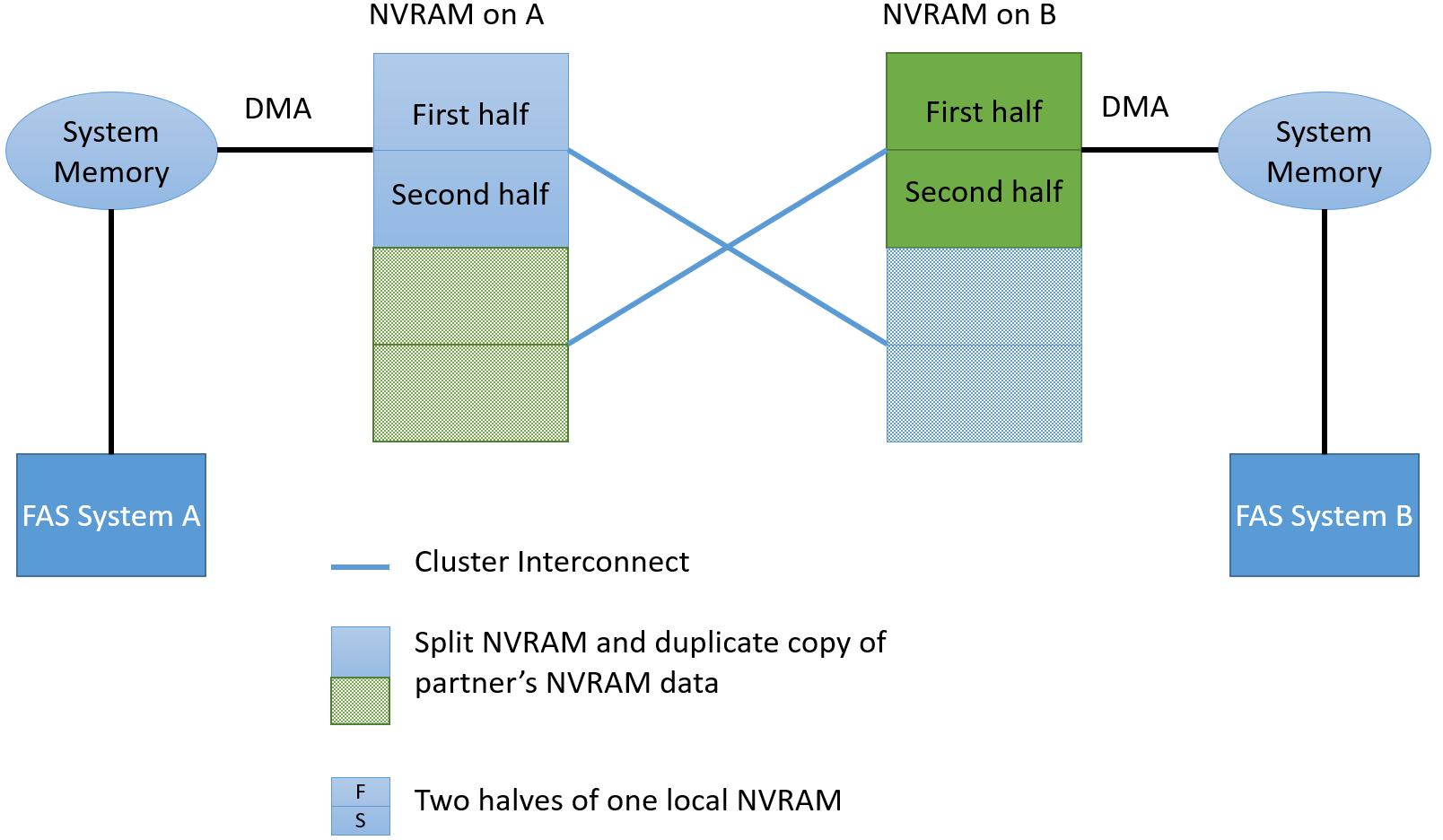 Как устроена память NetApp FAS: NVRAM, Кеш и Тетрис - 3