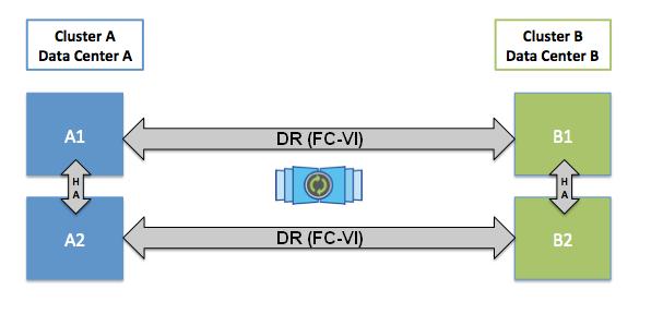 Как устроена память NetApp FAS: NVRAM, Кеш и Тетрис - 4