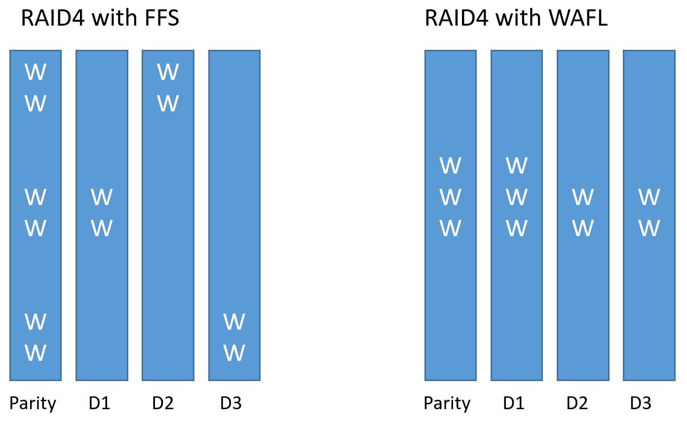 Как устроена память NetApp FAS: NVRAM, Кеш и Тетрис - 5