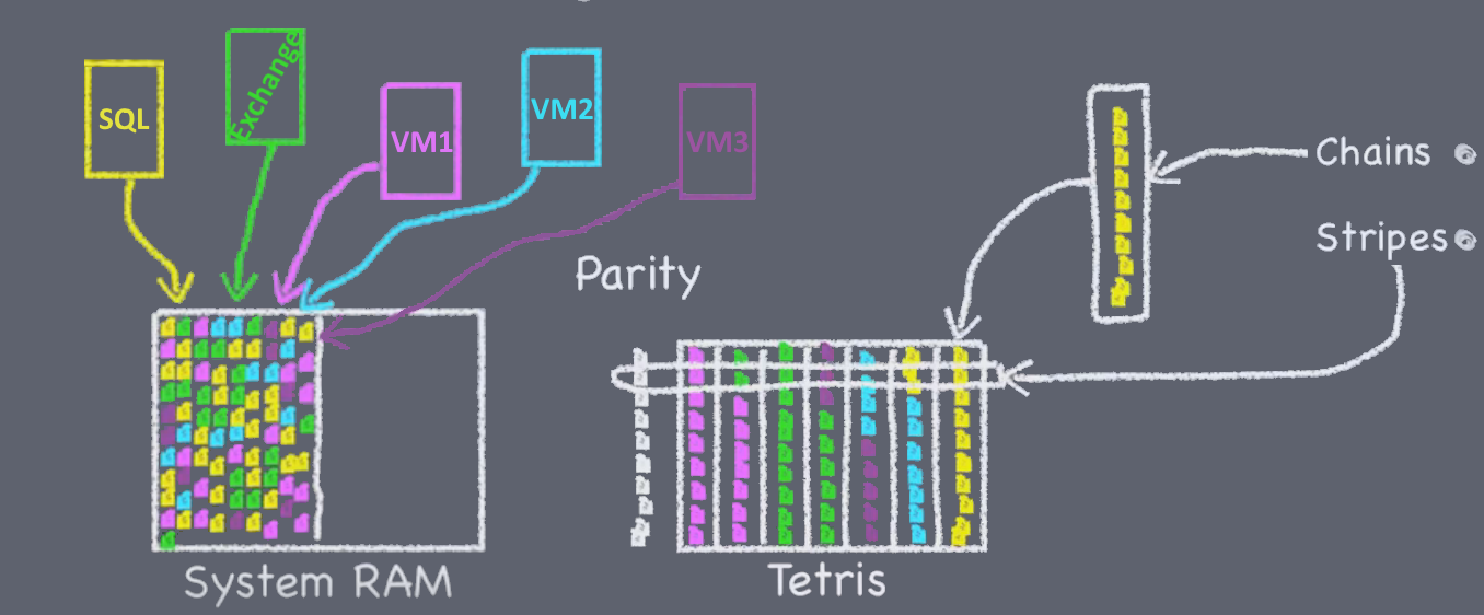 Как устроена память NetApp FAS: NVRAM, Кеш и Тетрис - 6