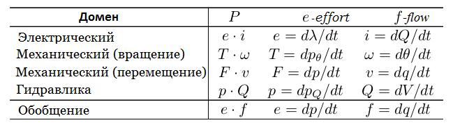 Моделирование динамических систем (метод Лагранжа и Bond graph approach) - 13