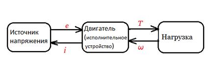 Моделирование динамических систем (метод Лагранжа и Bond graph approach) - 15