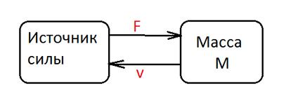 Моделирование динамических систем (метод Лагранжа и Bond graph approach) - 17