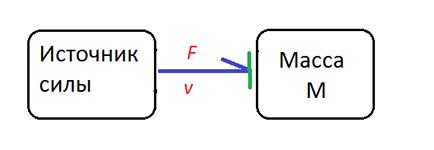 Моделирование динамических систем (метод Лагранжа и Bond graph approach) - 21