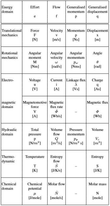 Моделирование динамических систем (метод Лагранжа и Bond graph approach) - 22