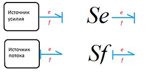 Моделирование динамических систем (метод Лагранжа и Bond graph approach) - 29